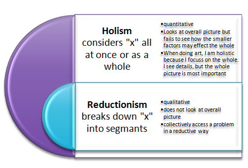 reductionism and holism The reductionism and holism debate in psychology affects the way research is carried out is it more beneficial to look at the whole person or reduce behaviour to small component parts.